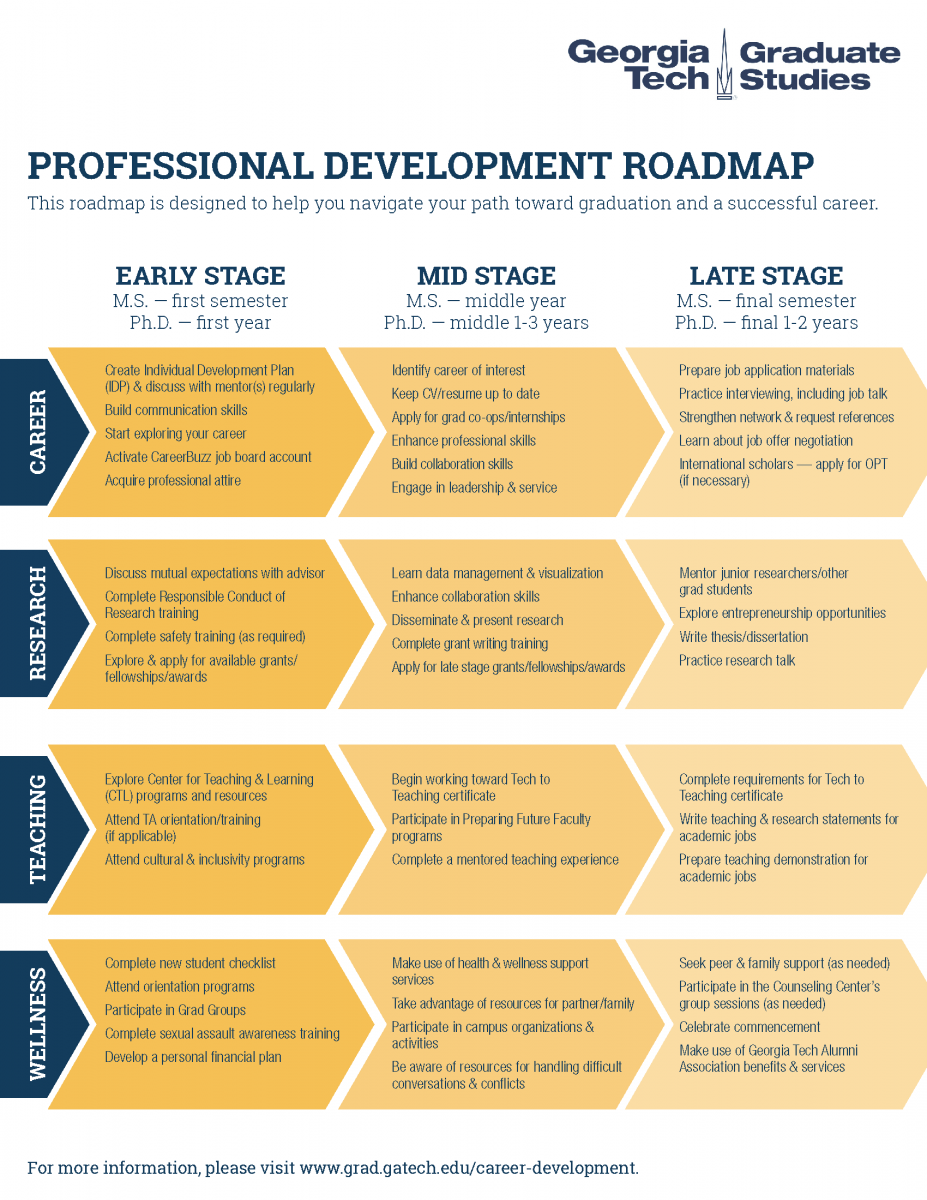 Career Development Roadmap C2d2 Georgia Institute Of Technology
